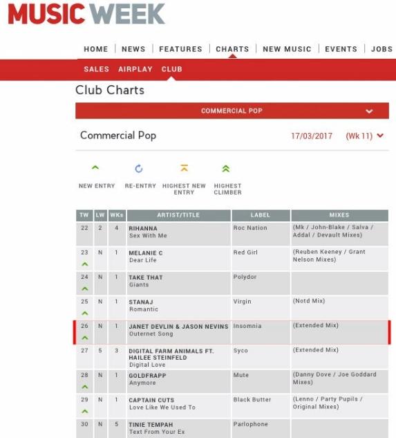 music week chart